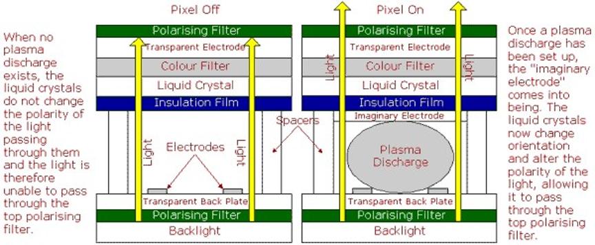 نمایشگرهای پلاسما